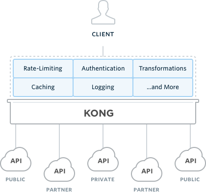 Kong Architecture