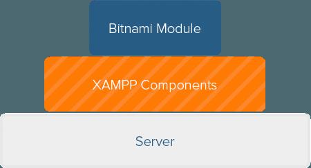 1eed09261296 Bitnami for XAMPP Application Modules