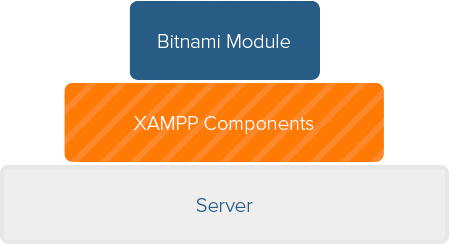 Bitnami for XAMPP Application Modules